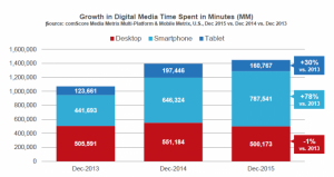 Mobile usage by consumers